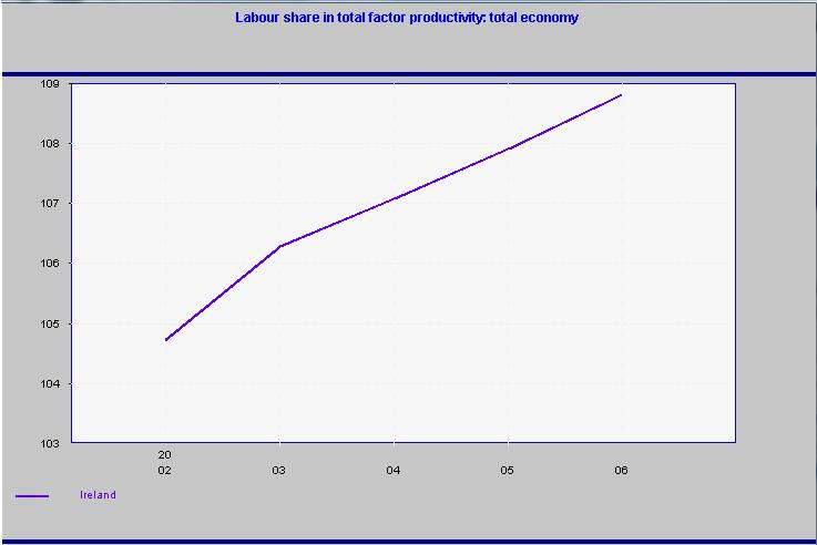 Datei:Labour Productivity.jpg