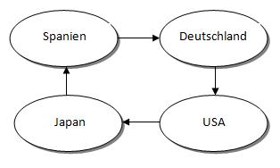 strukturwandel definition wirtschaft