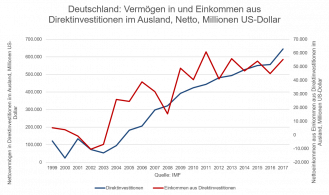 Foreign investment and investment income from direct investment Germany