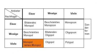 Oligopol Definition Beispiele Zusammenfassung 14