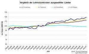 Lohnstückkosten Berechnen : wirtschaftslage luxemburg 2008 ~ Themetempest.com Abrechnung