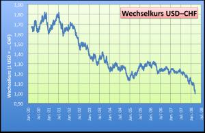 Schweizer Franken Wiwiwikinet