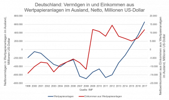 International portfolio investment and investment income of which for Germany